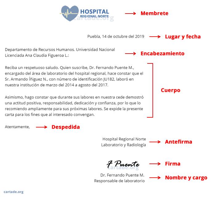 Elementos de la carta y sus partes.